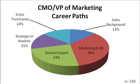 Wow! Resumes For Sales And Marketing Careers Wow Resume